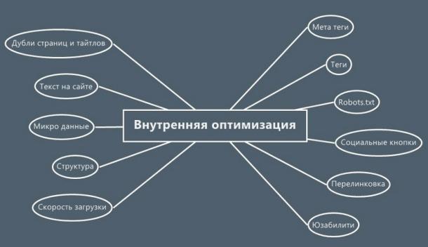 Оптимизация сайта под низкочастотные запросы